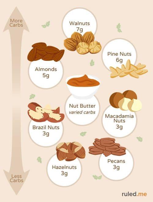 به چه علت خرما در رژیم کتوژنیک توصیه می شود؟