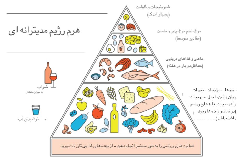 نکات مفیدی که در ادامه این مبحث ذکر میکنیم، به عنوان اساسیترین اصول رژیم غذایی مدیترانهای شناخته میشوند که افراد در هنگام استفاده از آن ملزم به رعایت میباشند.